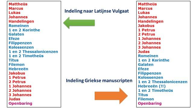 Indeling NT